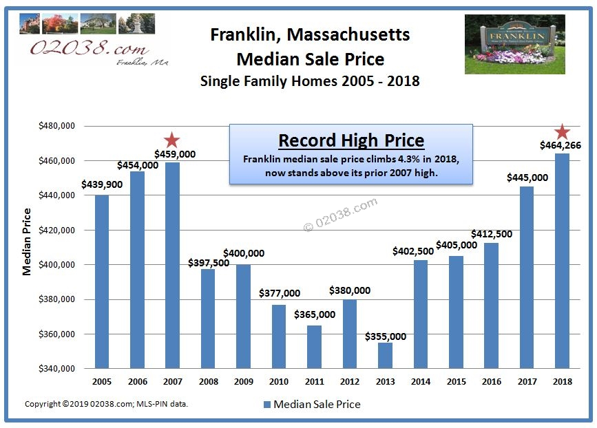 Franklin MA median home sale price 2018