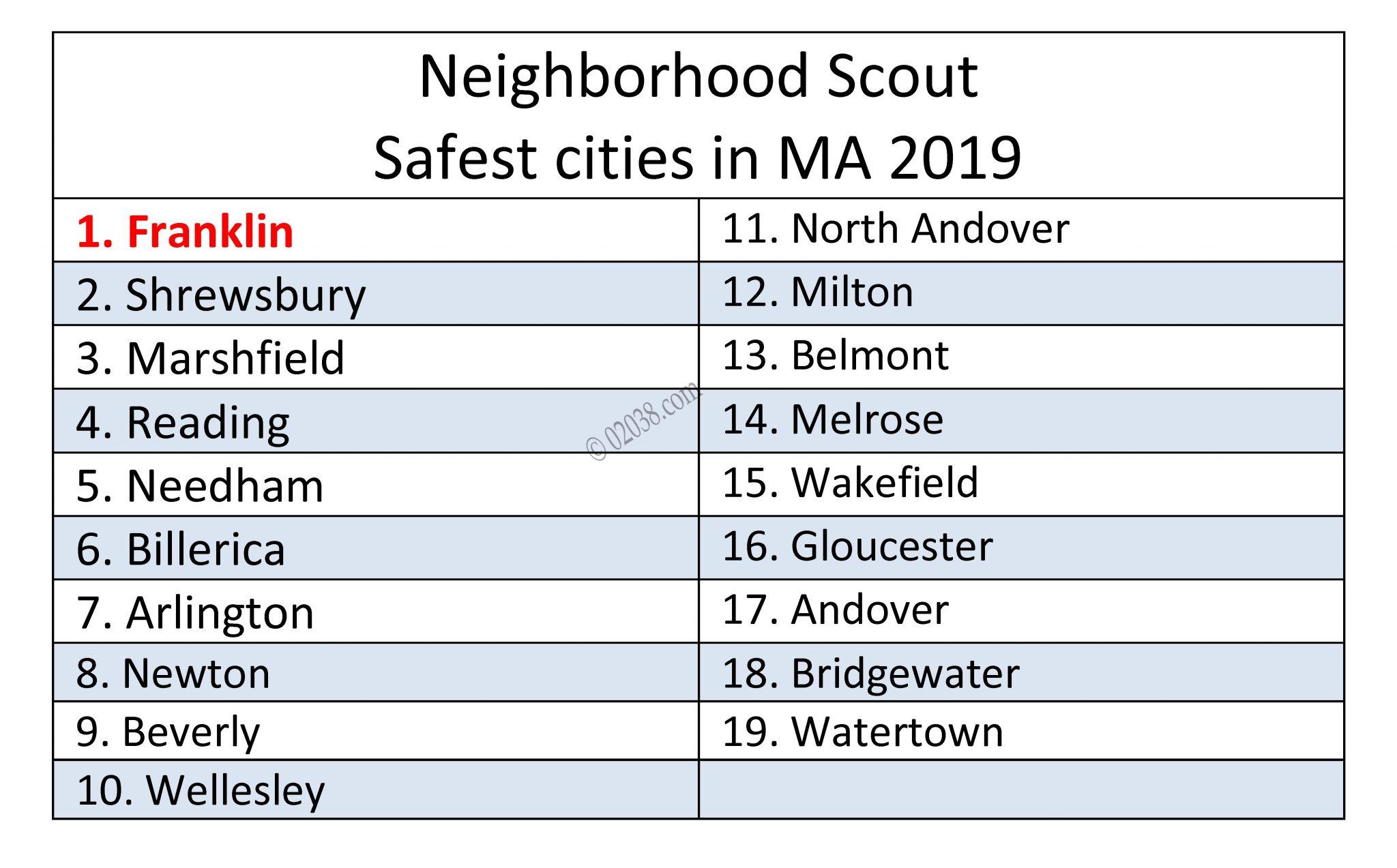 Franklin MA safest city safety