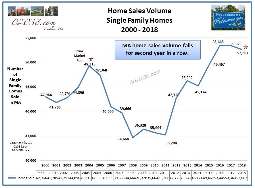 MA home sales 2018