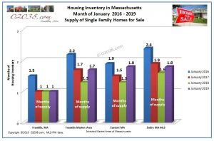 MA housing supply inventory 2019