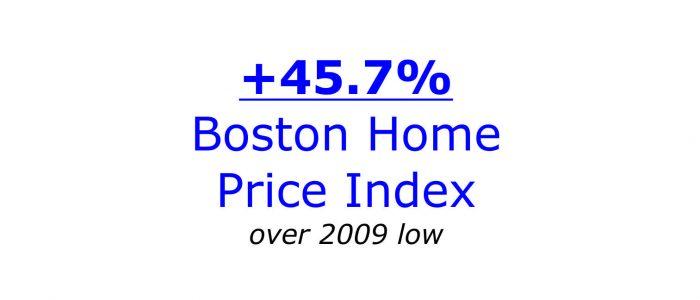 Case SAhiller Boston Home Price Index