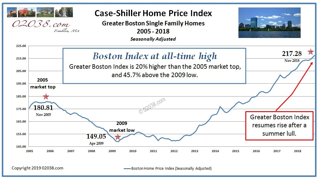 Case Shiller Boston MA Home Price Index
