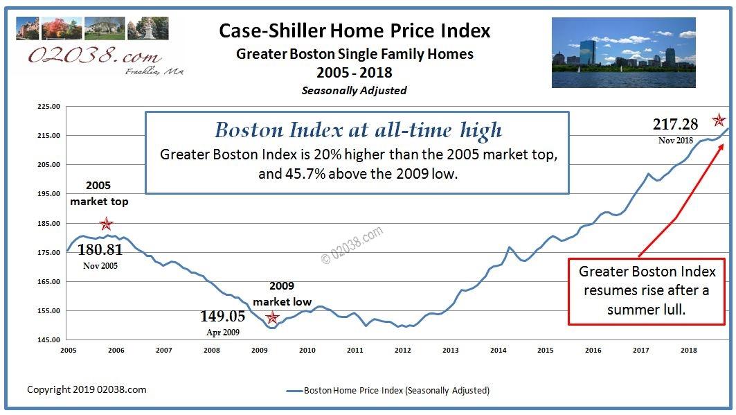 Case Shiller Boston MA Home Price Index
