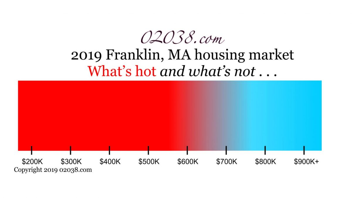 Franklin MA housing - hot and not 2019
