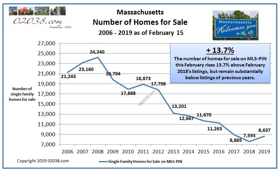 homes for sale Massachusetts Feb 2019