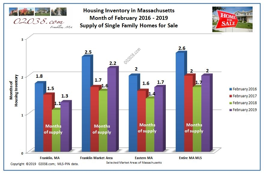 supply homes for sale MA Feb 2019