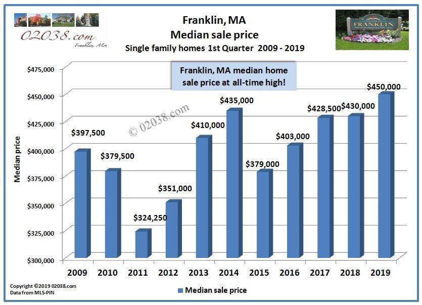 Franklin MA median home sale price 1st quarter 2019