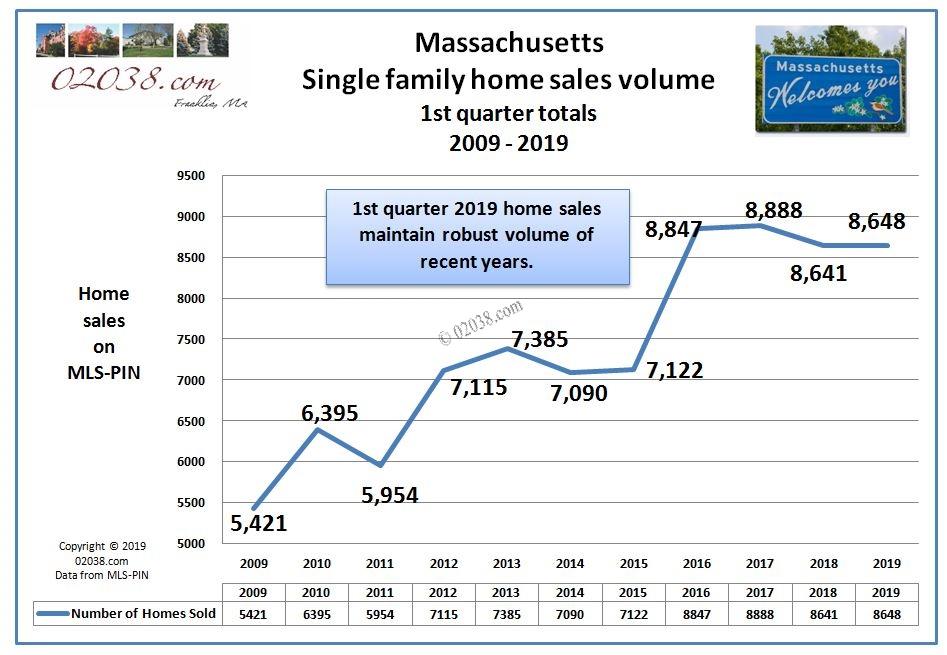 MA home sales volume 1st quarter 2019