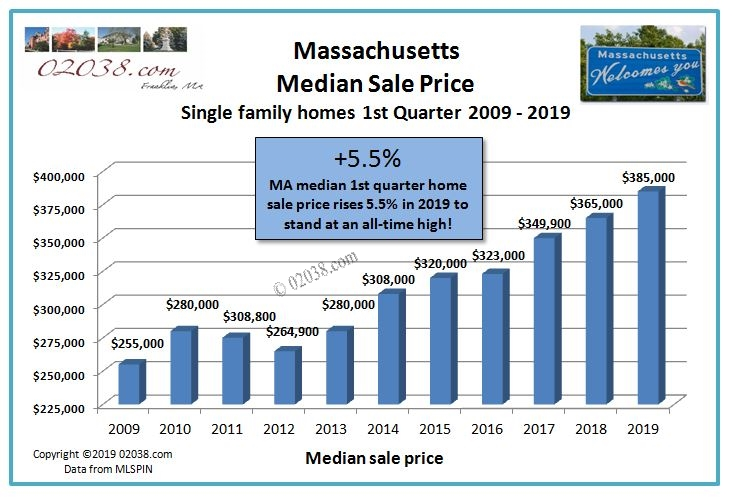 MA median home sale price 1st quarter 2019
