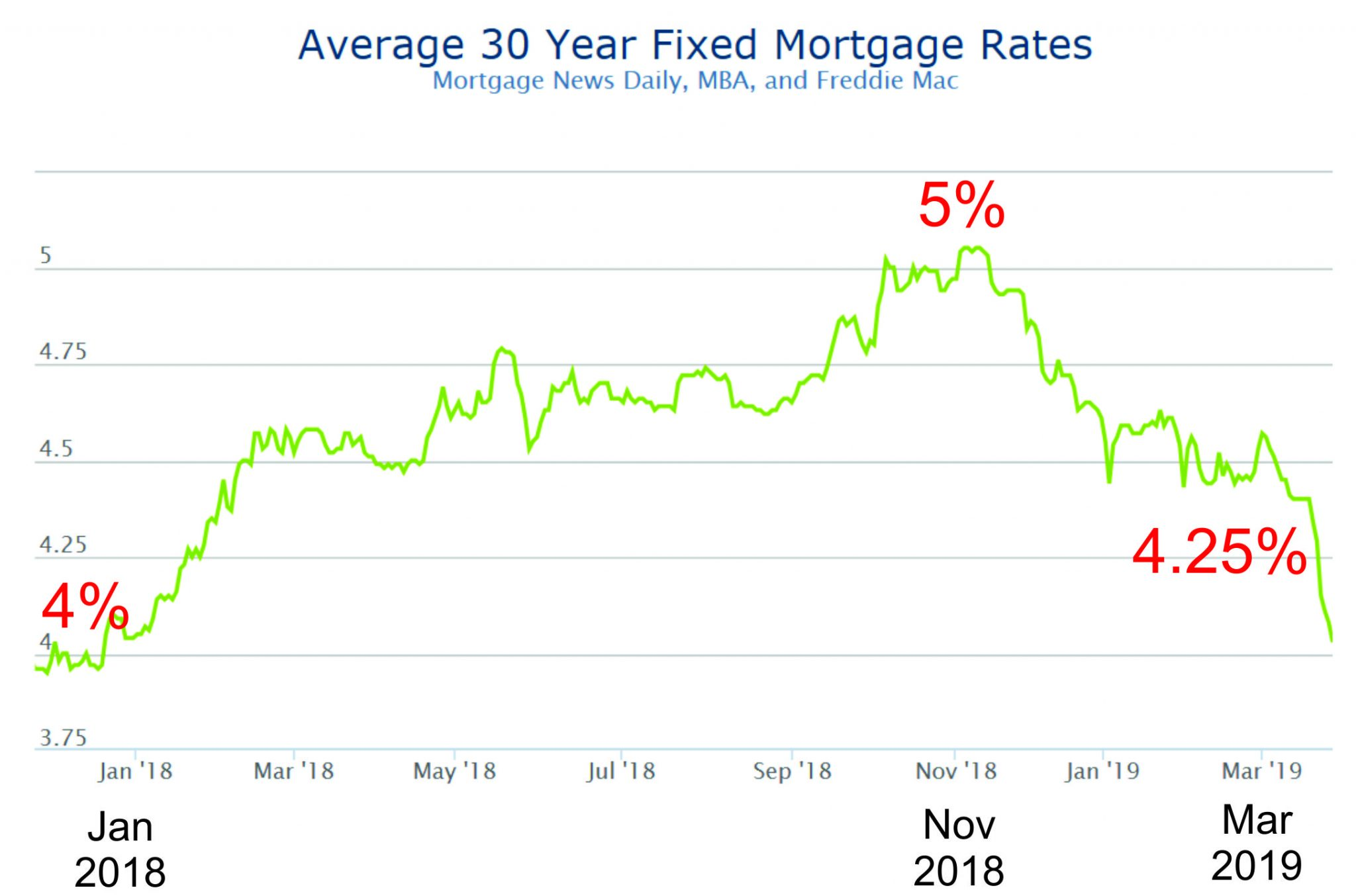 ma housing market mortgage rates