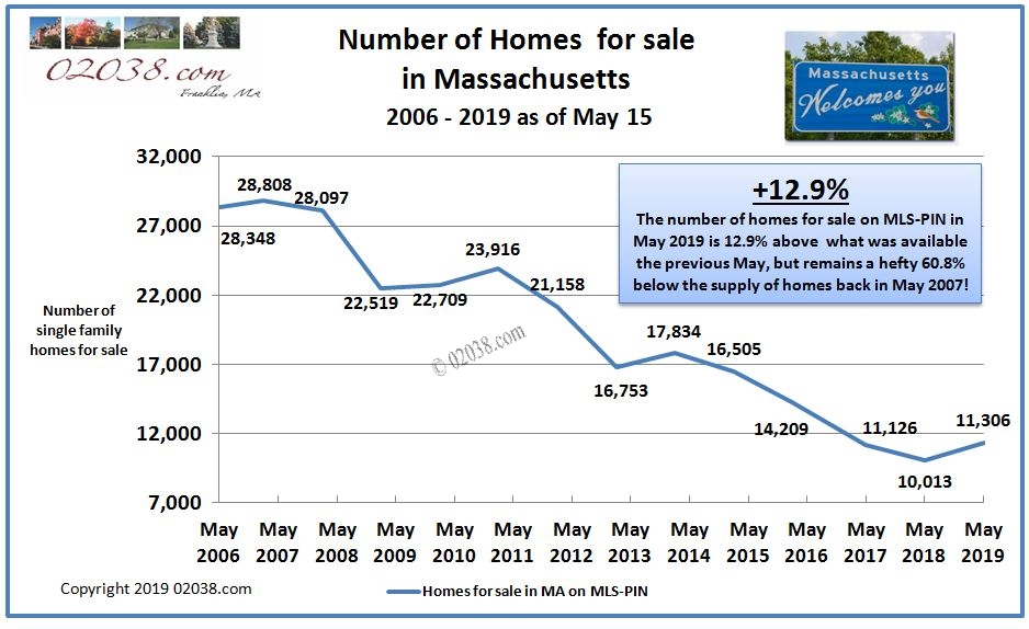 Homes for sale Massachusetts May 2019