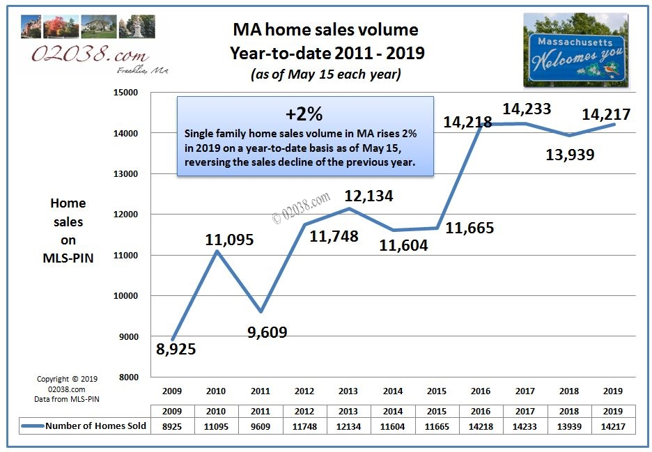 MA home sales volume May 2019