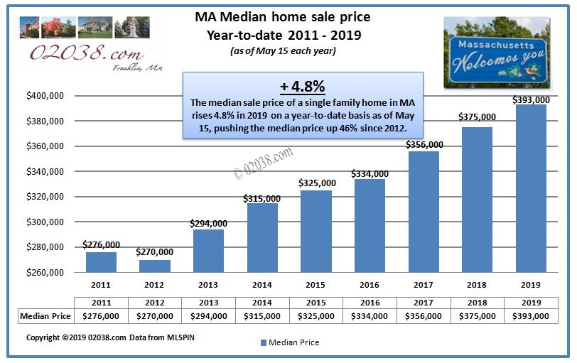 MA median home sale price May 2019