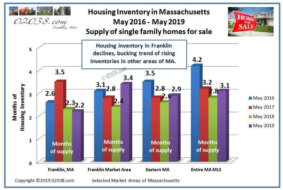 housing inventory MA May 2019
