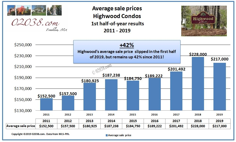 Highwood Condos Franklin MA price