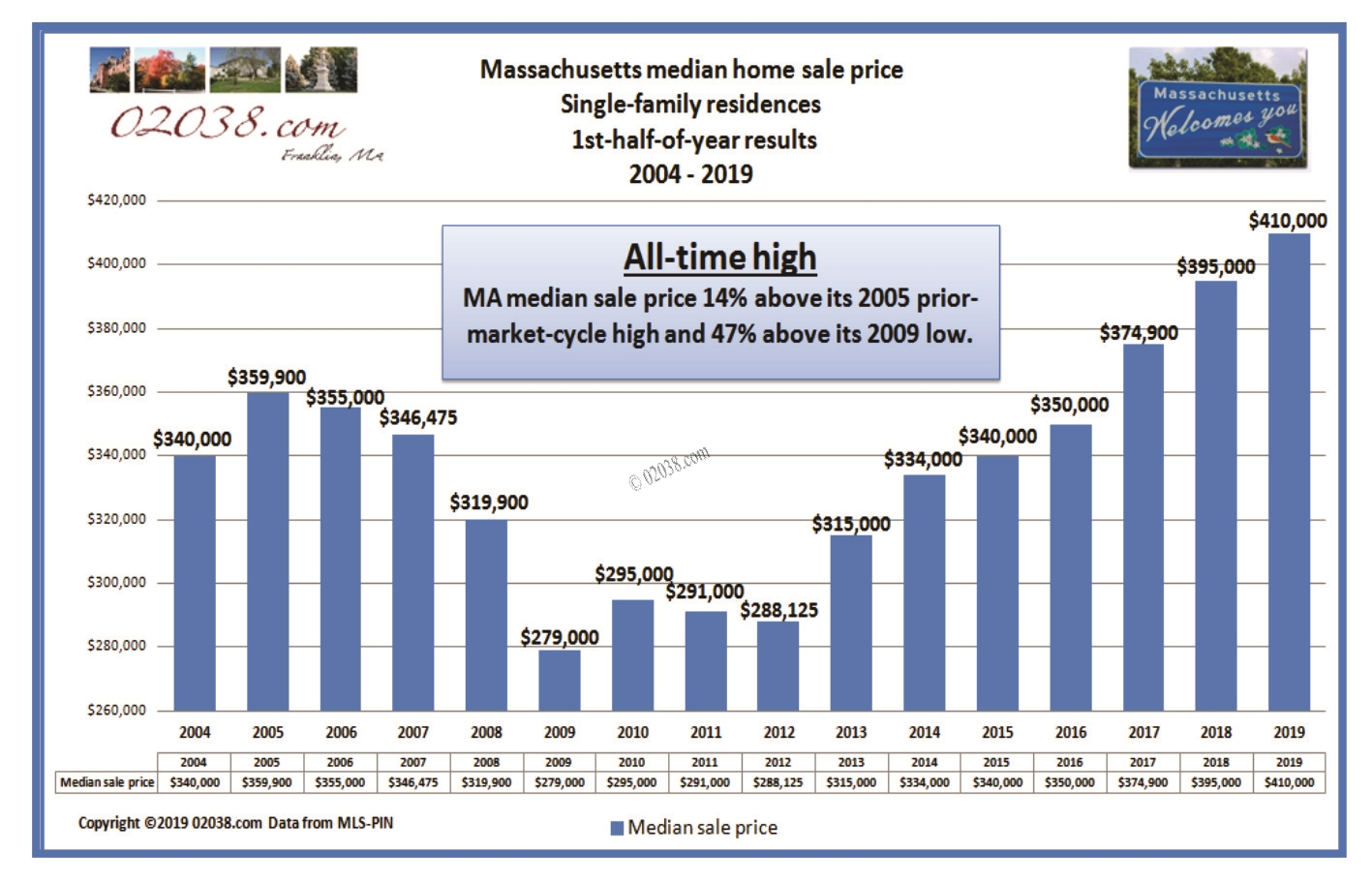 MA home prices 2019