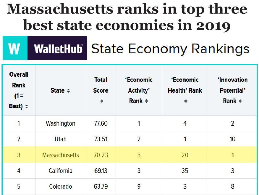 MA ecinomy top 3 in US 2019