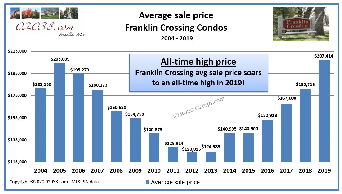 Average sale price Franklin Crossing Condos Franklin MA