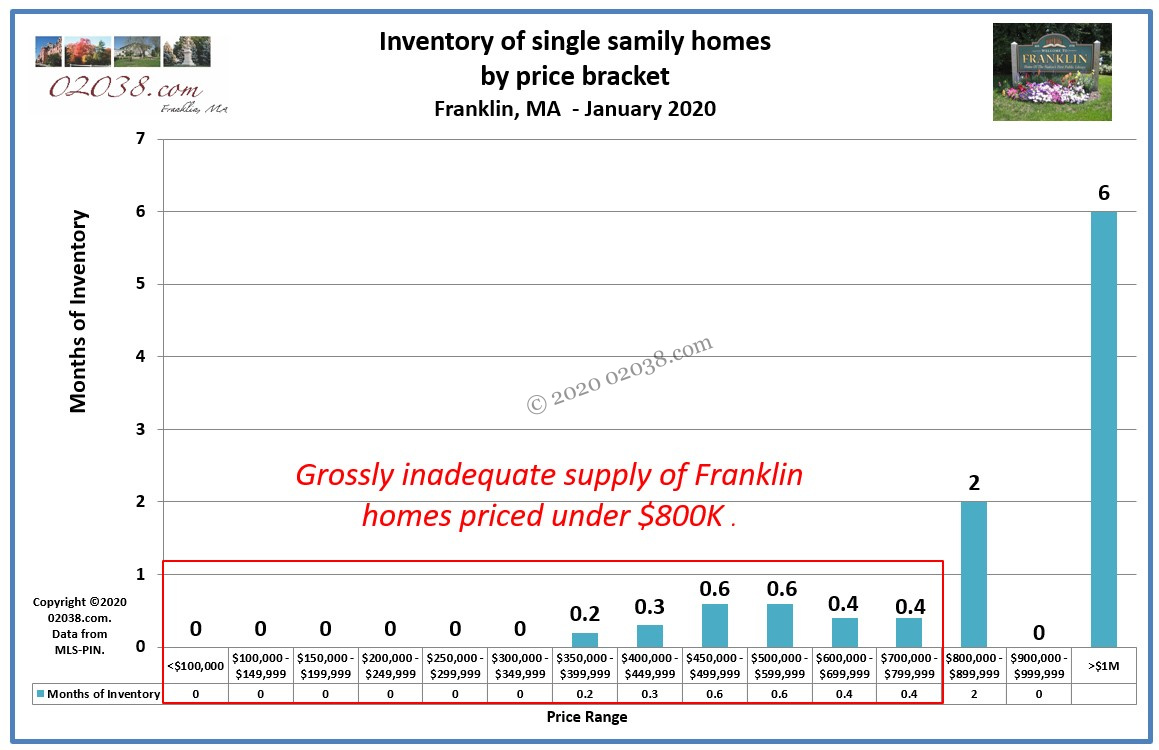 Franklin MA home for sale inventory by price bracket - Jan 2020