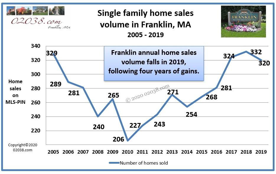 Franklin MA home sales volume 2019