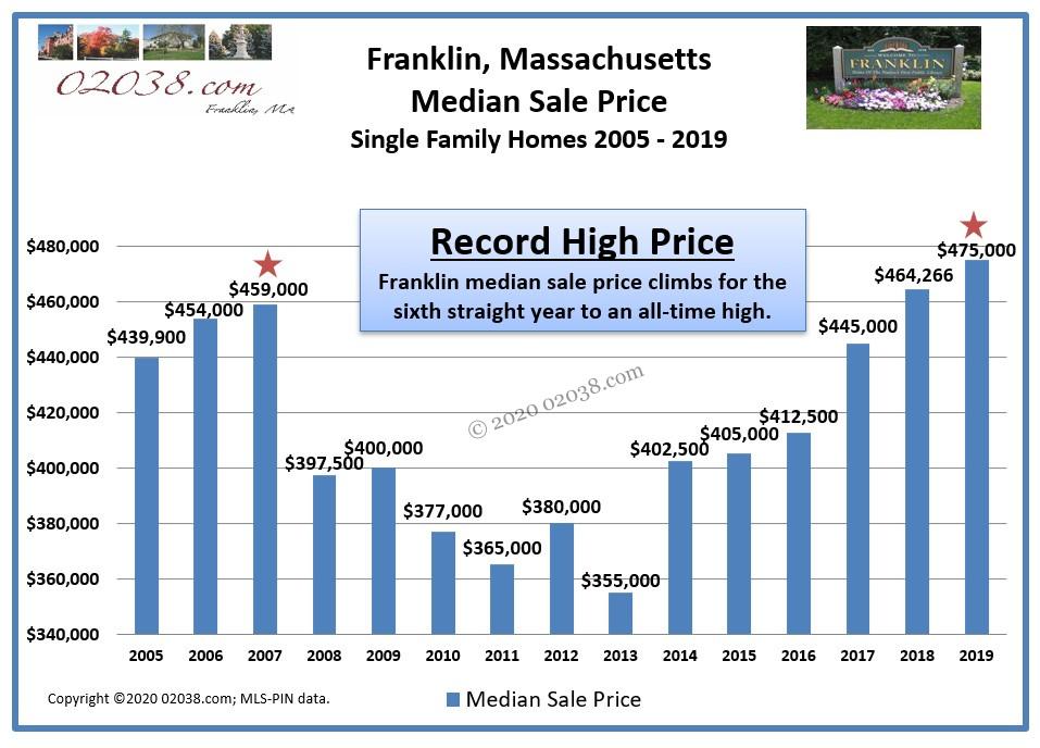 Franklin MA median sale price single family homes 2019