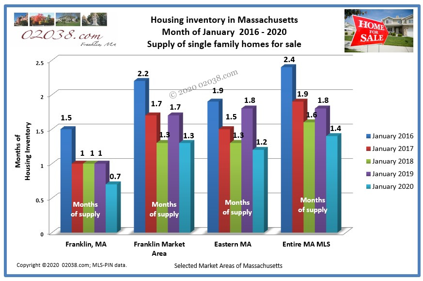 Massachusetts home for sale inventory Jan 2020