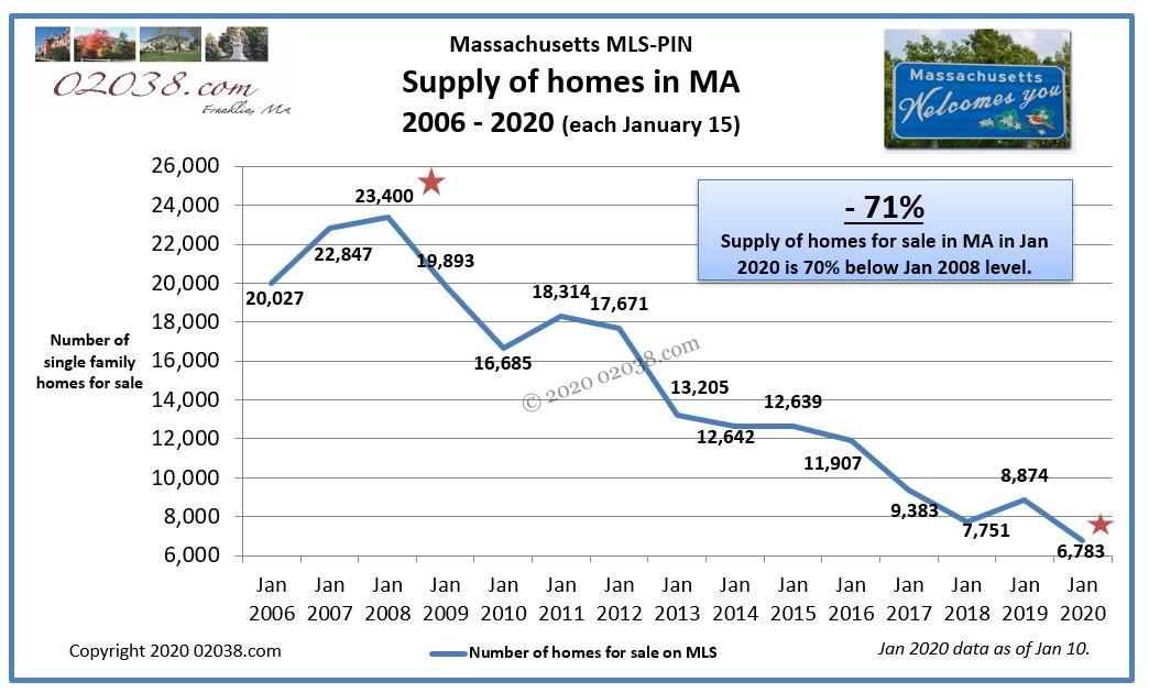 Massachusetts home for sale number Jan 2020