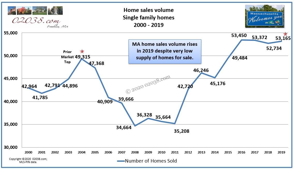 Massachusetts home sales volume 2019