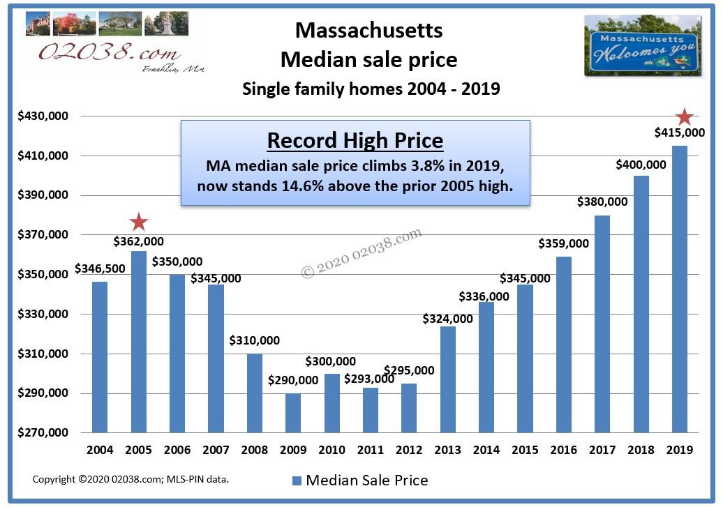 Massachusetts median sale price single family homes 2019