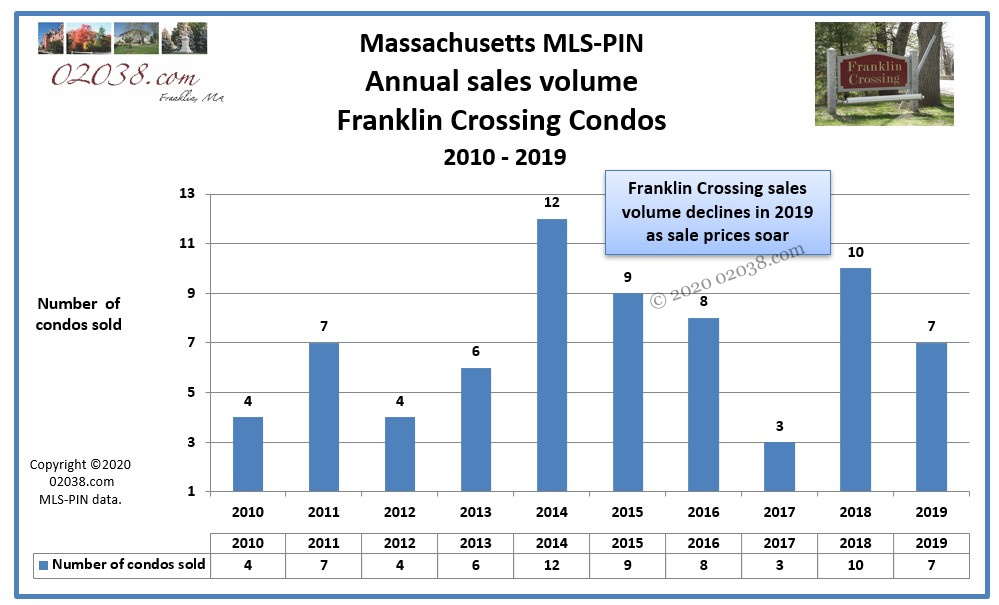 Sales volume 2019 Franklin Crossing Condos Franklin MA