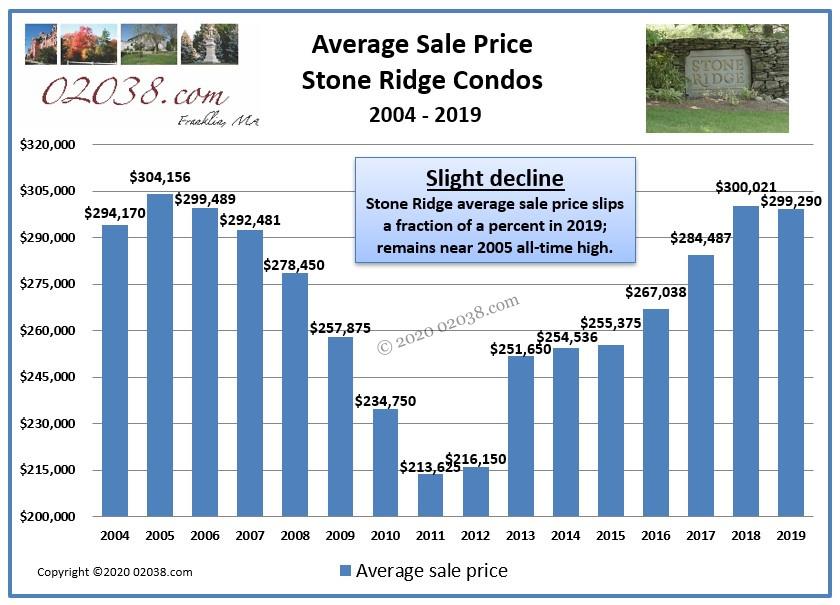 Stone Ridge Condos Franklin MA sale price 2019