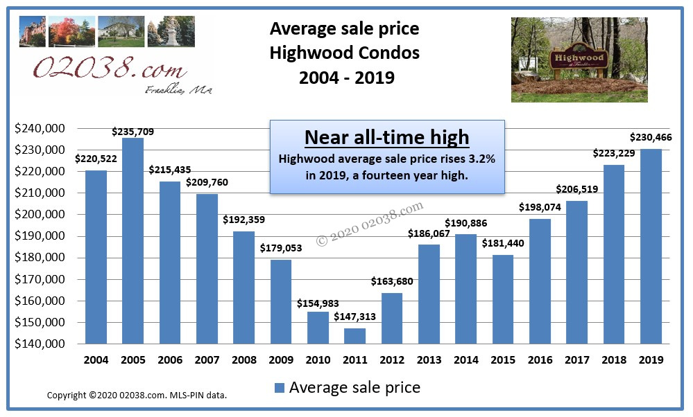avg Highwood Condos Franklin MA sale price 2019