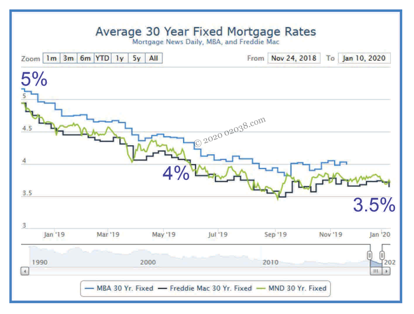 mortgage rates 2019
