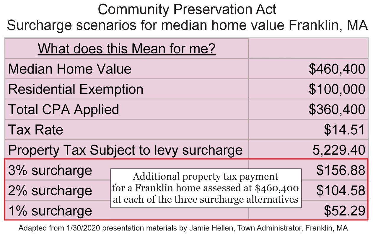 Community Preservation Act - CTA - Franklin MA