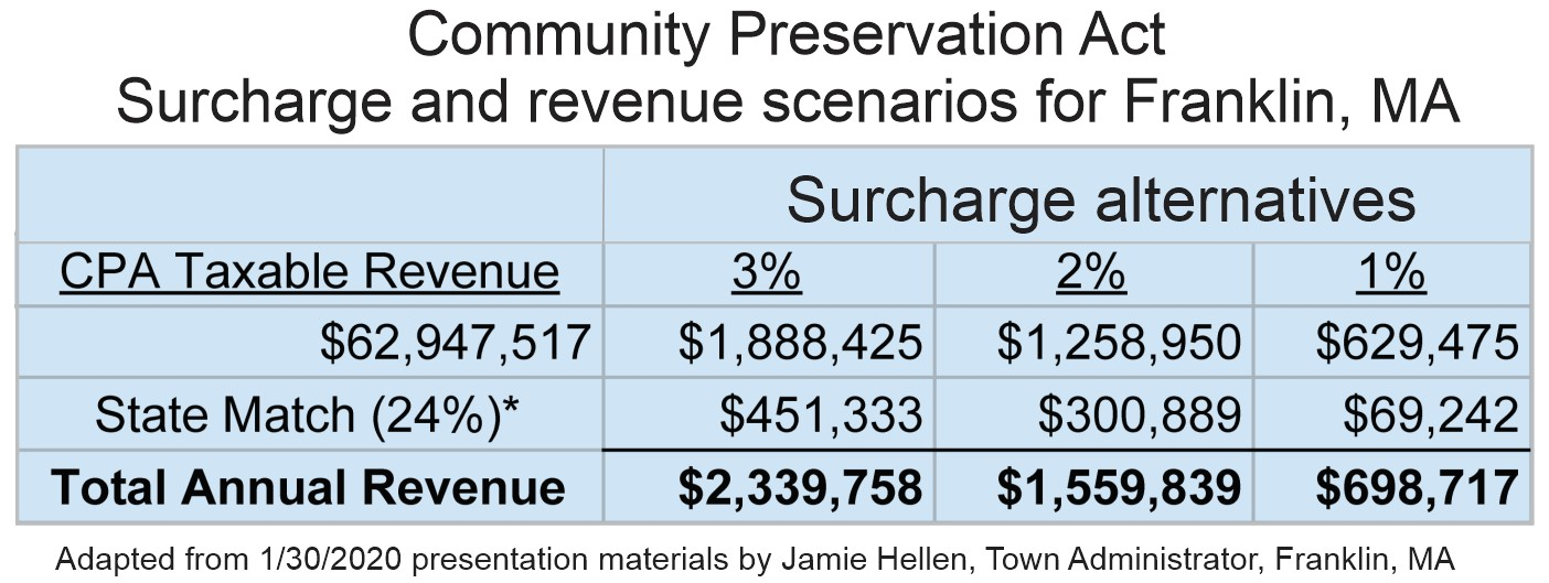 Community Preservation Act - CPA - Franklin MA