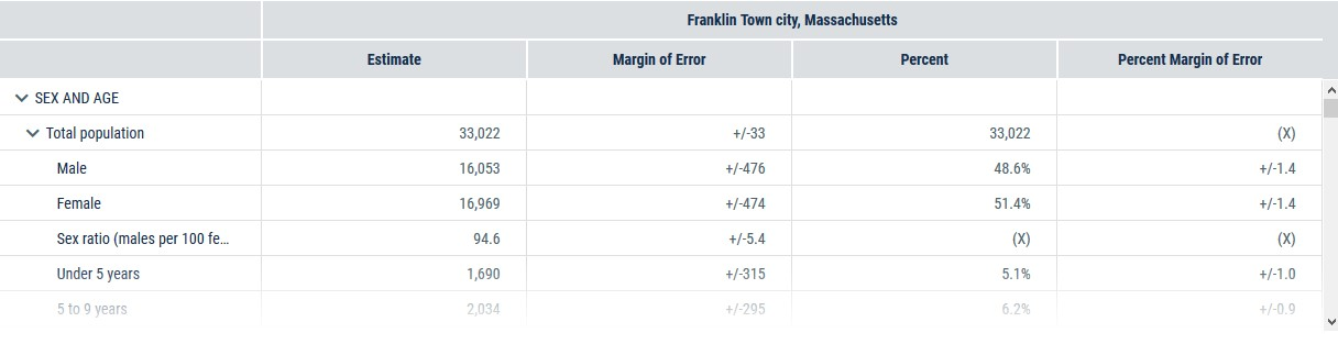 US Census Franklin MA