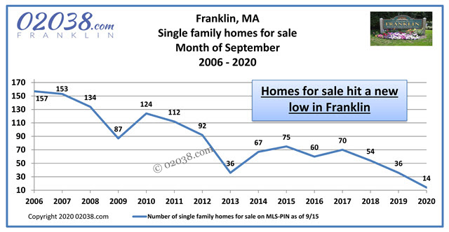 Franklin MA home for sale inventory