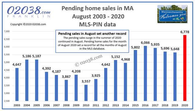 MA home sale pendings
