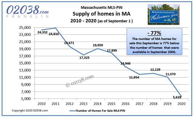 MA home sale supply