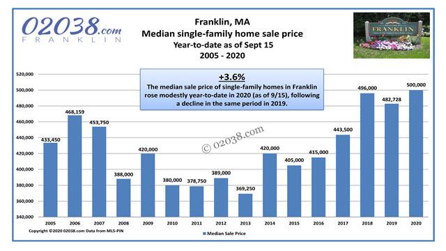 Franklin MA median home sale price