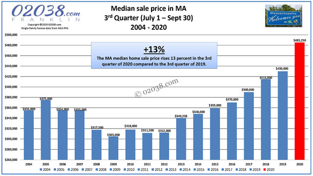 Massachusetts real estate home prices 2020