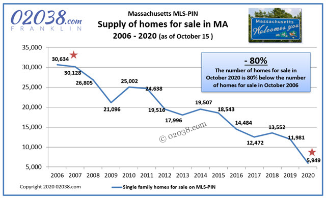 Massachusetts real estate home inventory 2020 fall