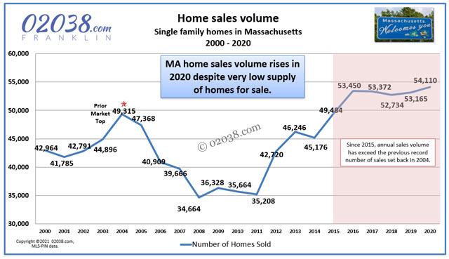 MA real estate home sales price 2020 Warren Reynolds