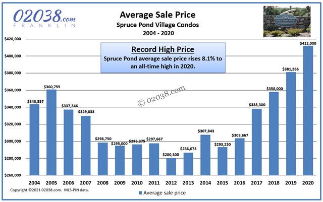 Spruce Pond Village condo sale price 2020