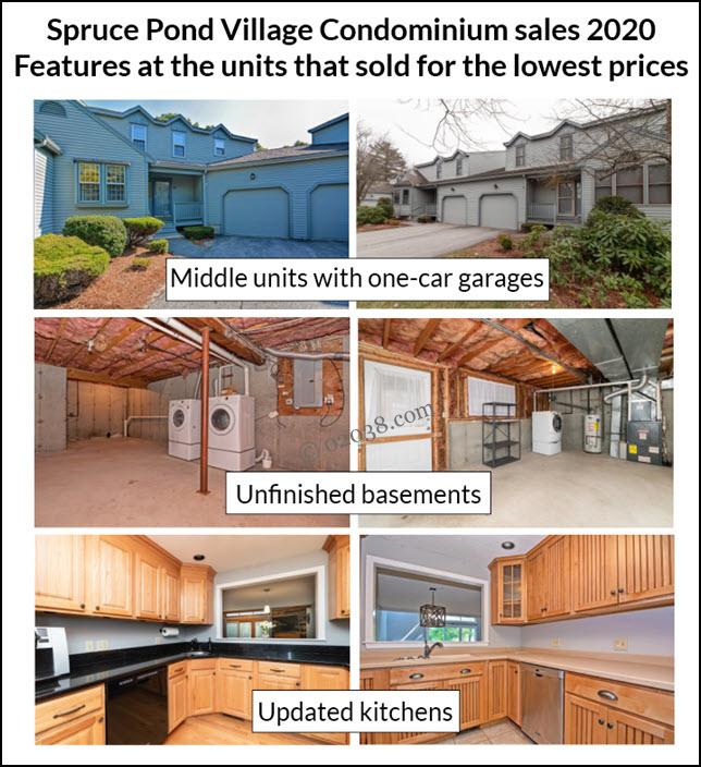 Spruce Pond Village condos 2020 sales