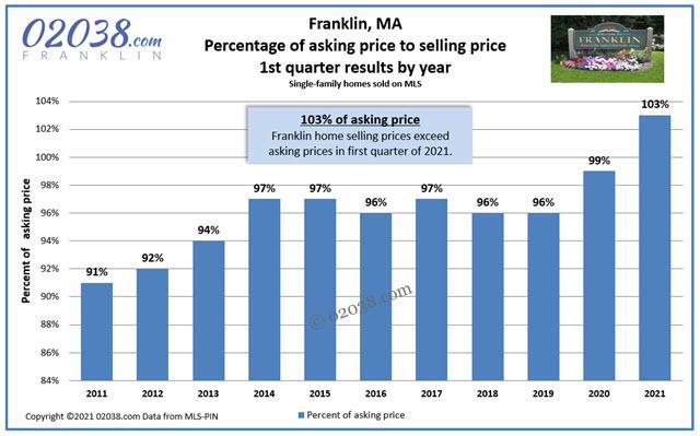 Warren Reynolds Franklin MA real estate stats 2021